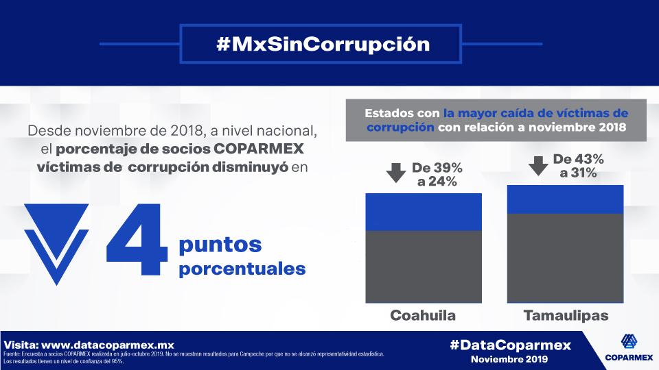 4_InfB_Corrupción